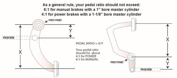 pedal ratio